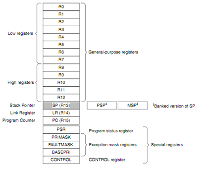 registercortexm3