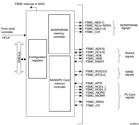 fsmc_block_diagram