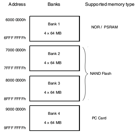 MemoryBanksMapping