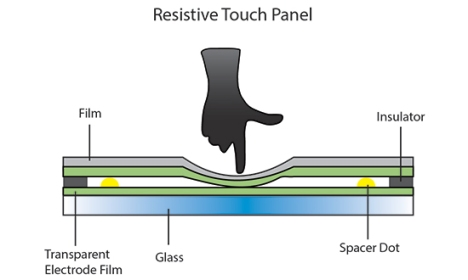 resistive-touch-panel