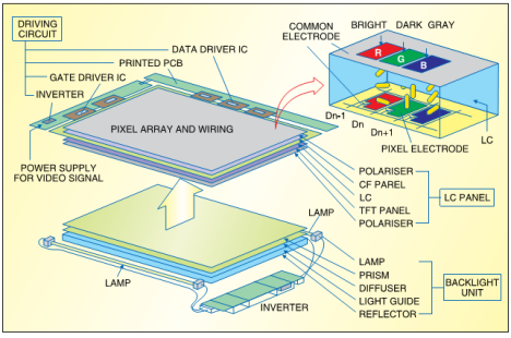 TFT LCD Structure 3