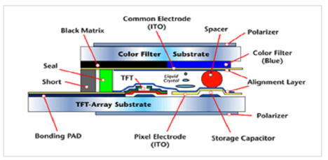 TFT LCD Structure
